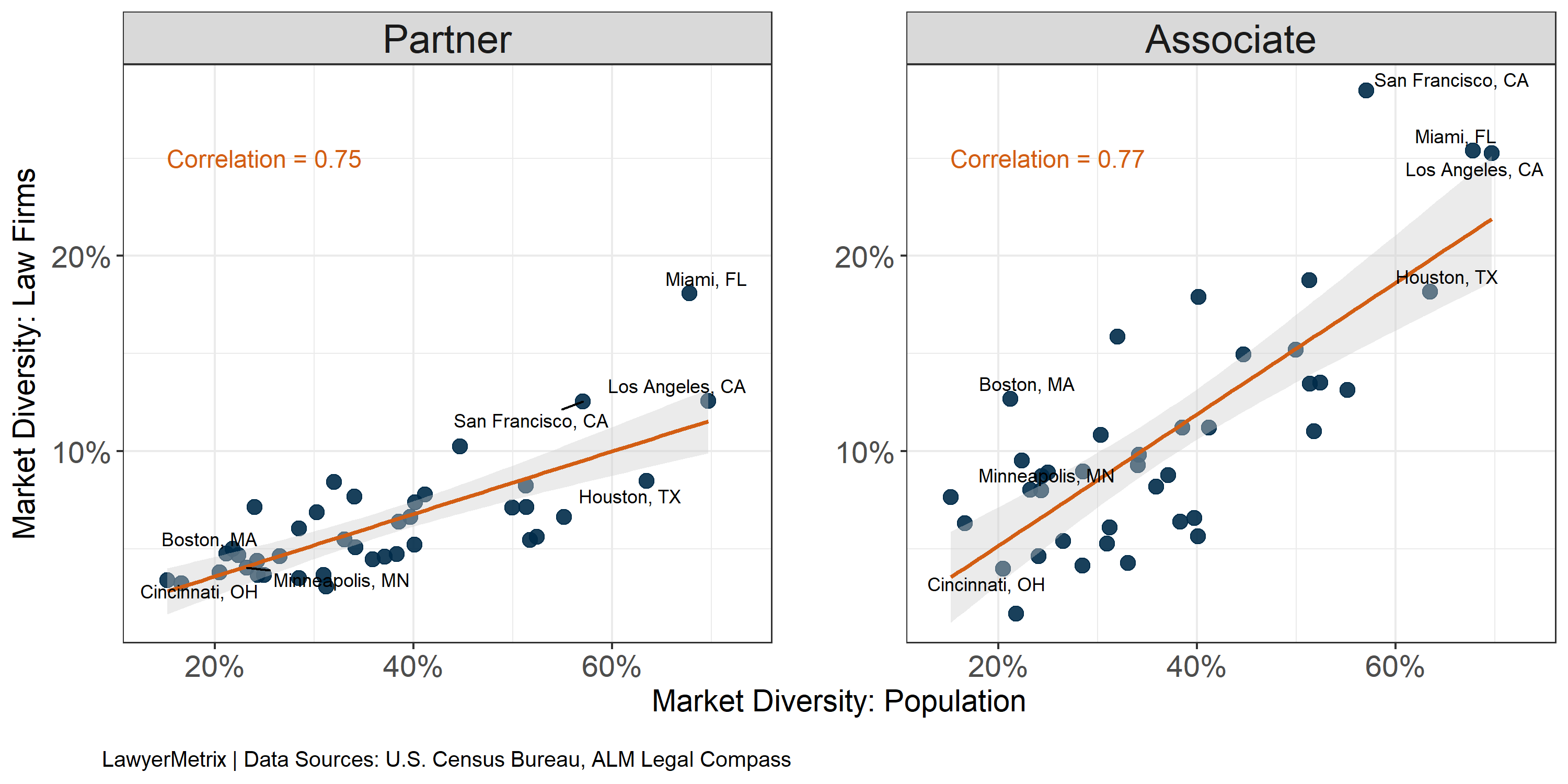 Percent Diverse Race/Ethnicity: Market Population versus Law Firms